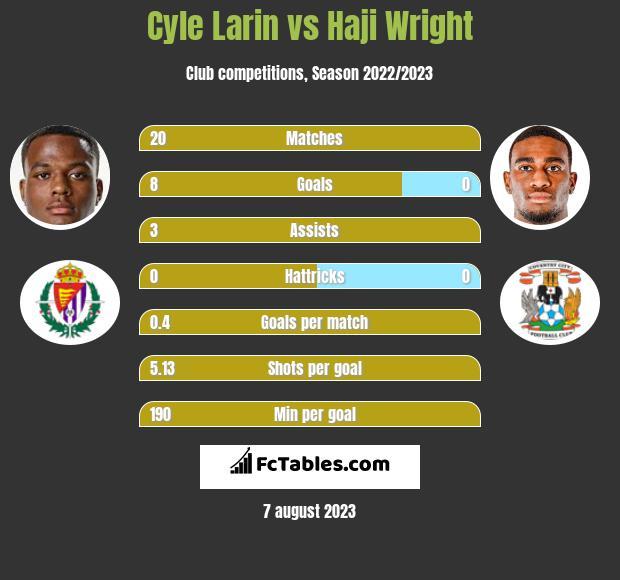 Cyle Larin vs Haji Wright infographic