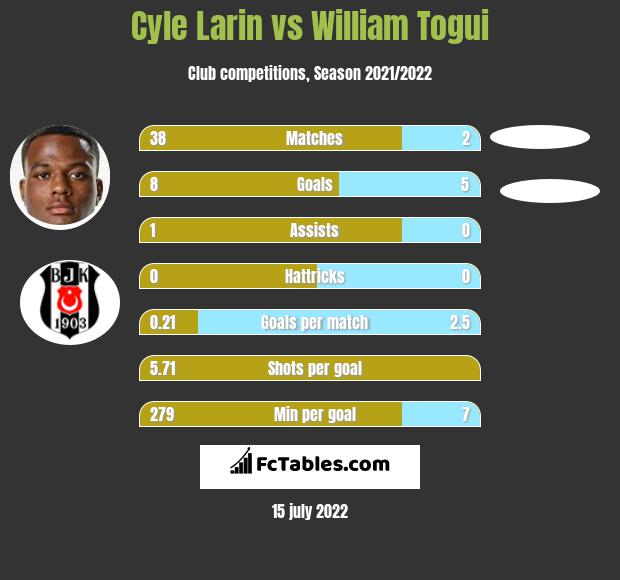 Cyle Larin infographic statistics for Zulte-Waregem