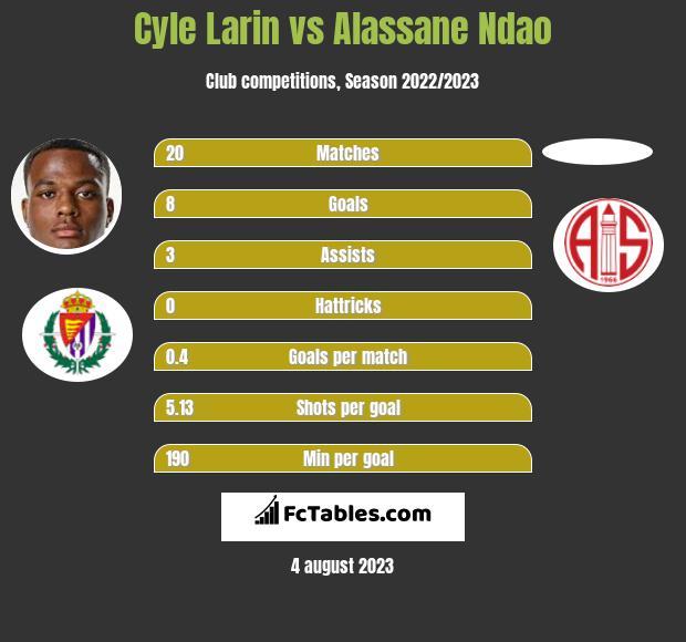 Cyle Larin vs Alassane Ndao h2h player stats