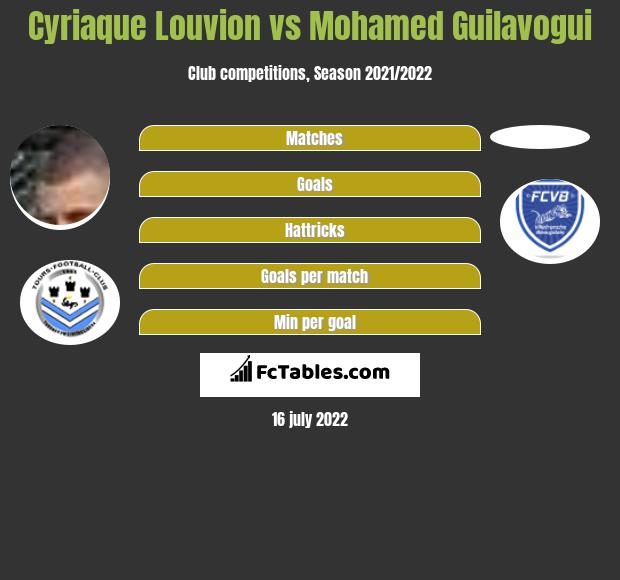 Cyriaque Louvion vs Mohamed Guilavogui h2h player stats