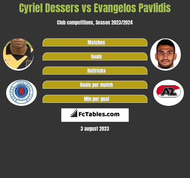Cyriel Dessers vs Evangelos Pavlidis h2h player stats