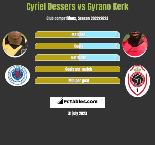 Cyriel Dessers vs Gyrano Kerk h2h player stats