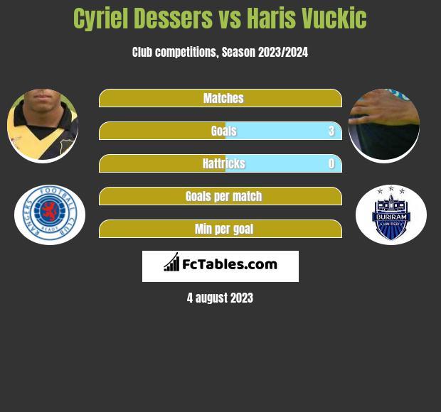 Cyriel Dessers vs Haris Vuckic h2h player stats