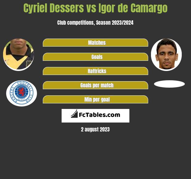 Cyriel Dessers vs Igor de Camargo h2h player stats
