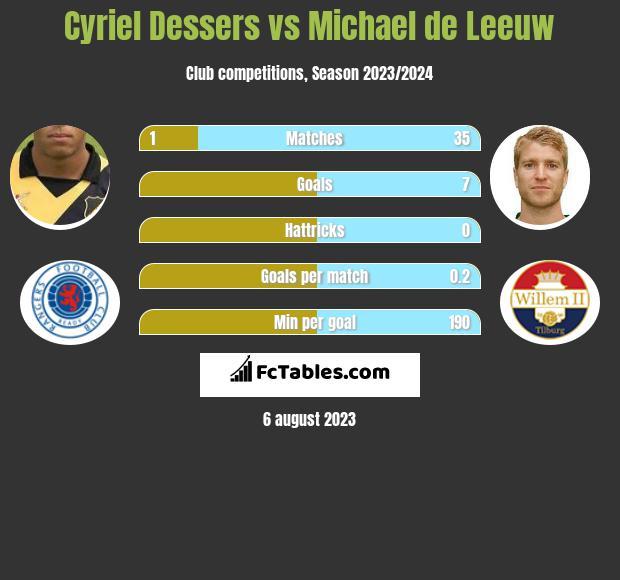 Cyriel Dessers vs Michael de Leeuw h2h player stats