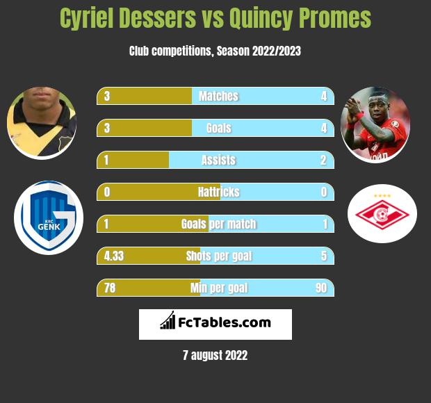 Cyriel Dessers vs Quincy Promes infographic