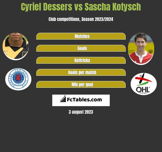 Cyriel Dessers vs Sascha Kotysch h2h player stats