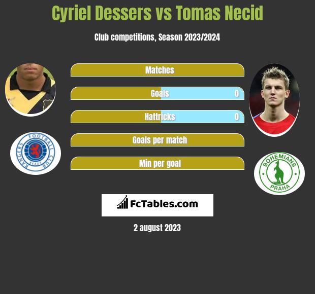 Cyriel Dessers vs Tomas Necid h2h player stats