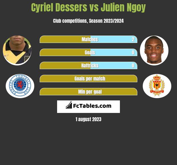 Cyriel Dessers vs Julien Ngoy infographic