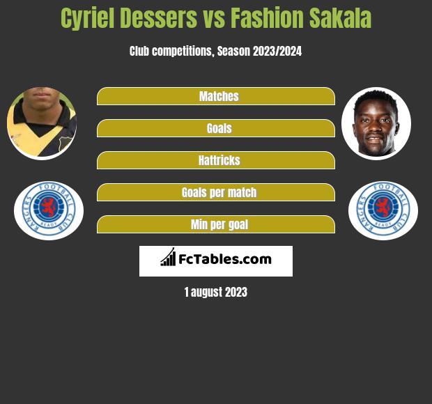 Cyriel Dessers vs Fashion Sakala h2h player stats
