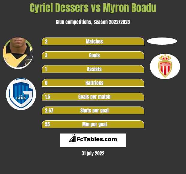 Cyriel Dessers infographic statistics for Heracles