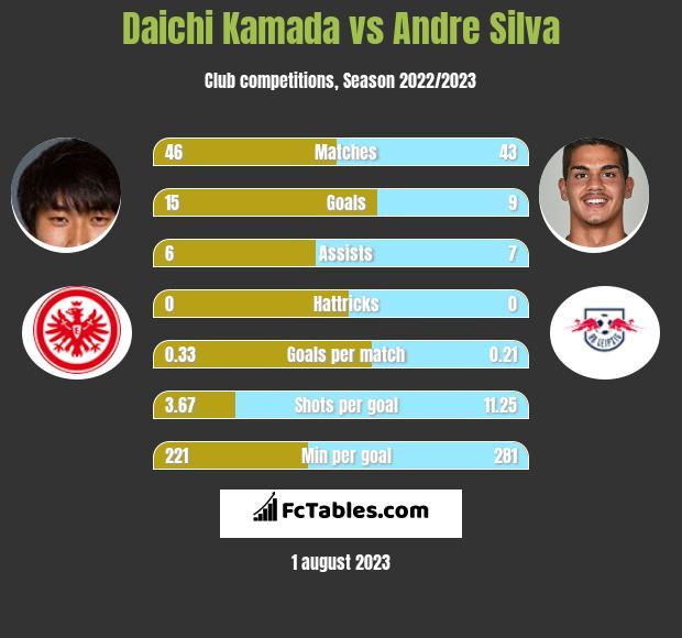 Daichi Kamada vs Andre Silva infographic