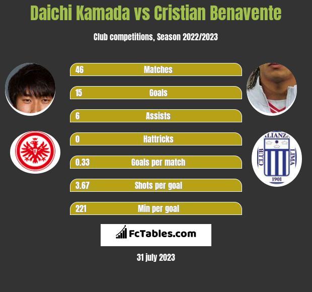 Daichi Kamada vs Cristian Benavente infographic