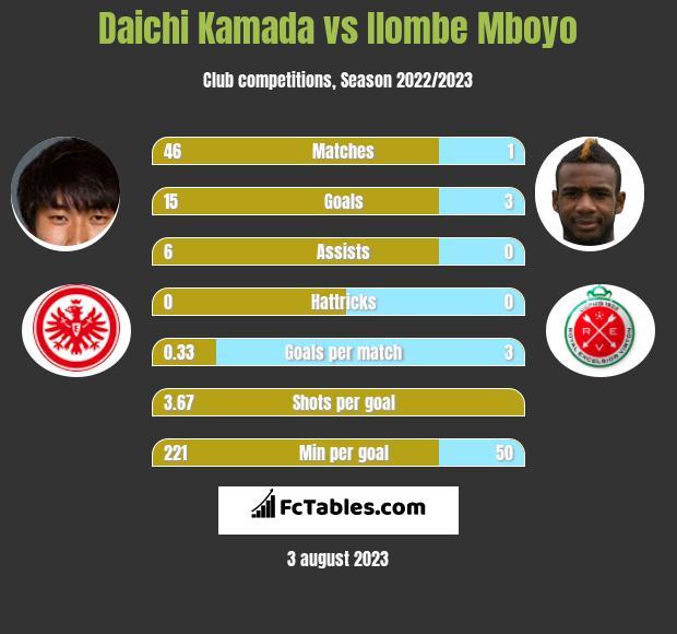 Daichi Kamada vs Ilombe Mboyo infographic