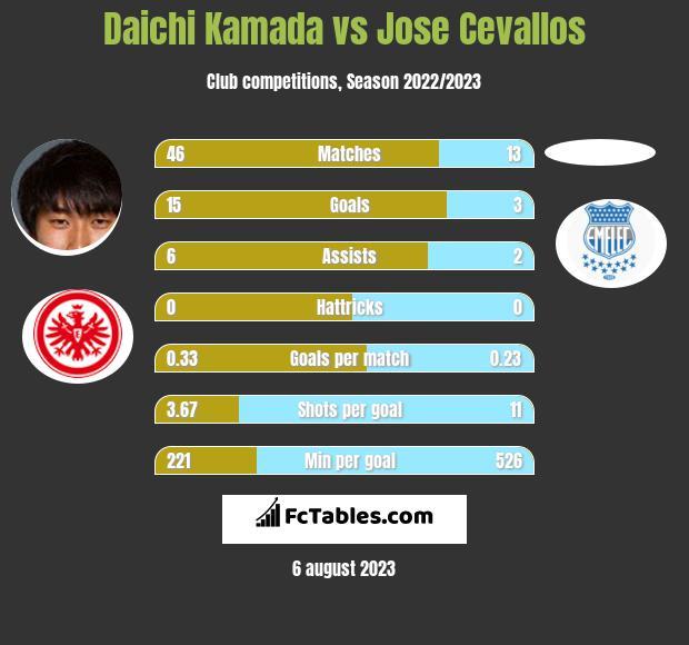 Daichi Kamada vs Jose Cevallos infographic
