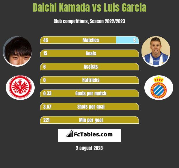 Daichi Kamada vs Luis Garcia infographic
