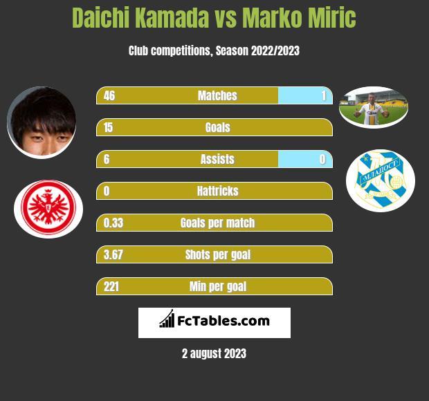 Daichi Kamada vs Marko Miric h2h player stats