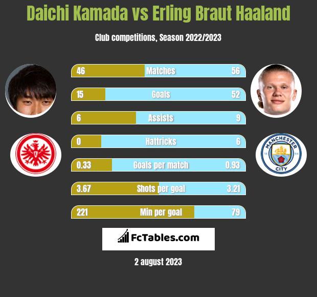 Daichi Kamada vs Erling Braut Haaland infographic