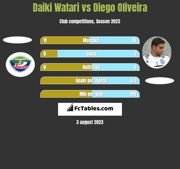 Daiki Watari vs Diego Oliveira h2h player stats