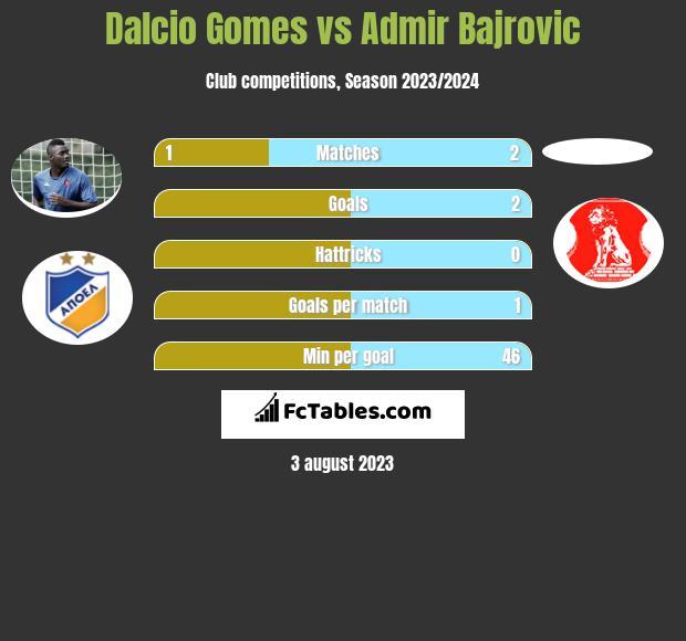 Dalcio Gomes vs Admir Bajrovic infographic