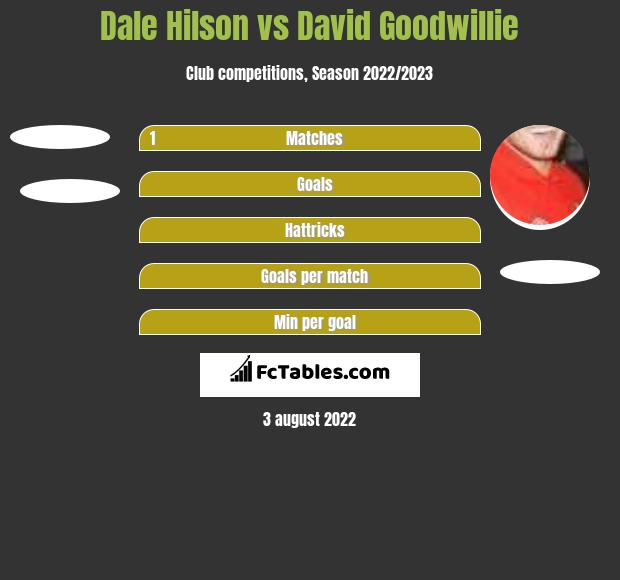 Dale Hilson vs David Goodwillie h2h player stats