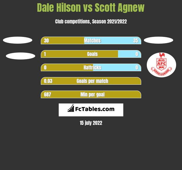 Dale Hilson vs Scott Agnew h2h player stats