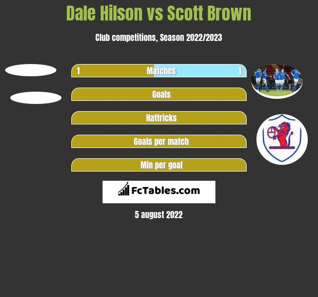 Dale Hilson vs Scott Brown h2h player stats