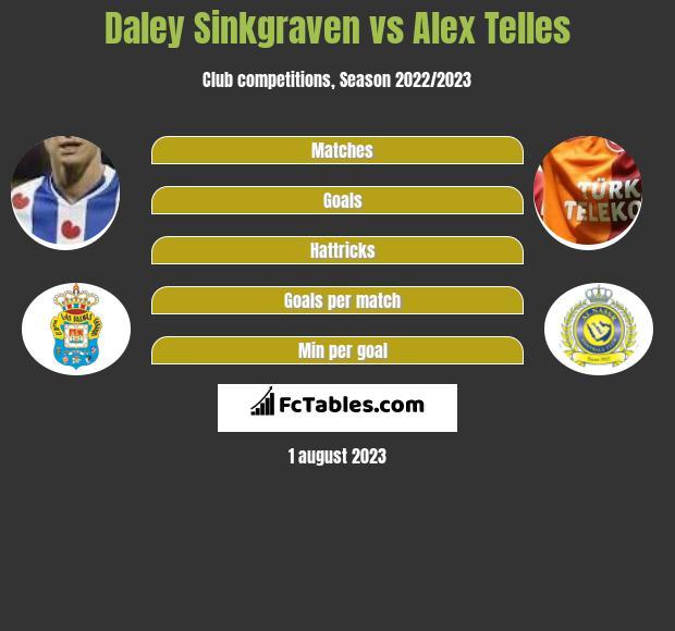 Daley Sinkgraven vs Alex Telles infographic