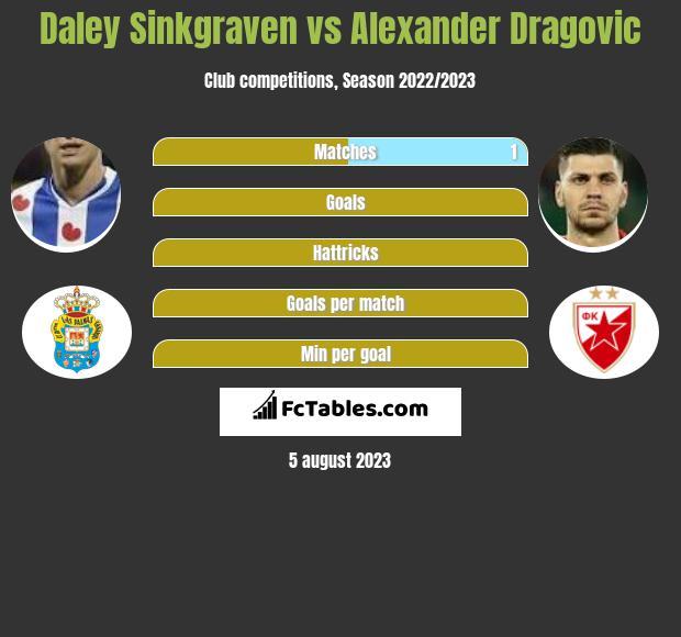 Daley Sinkgraven vs Alexander Dragović infographic