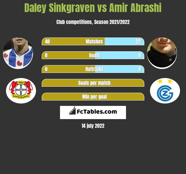 Daley Sinkgraven infographic statistics for Freiburg