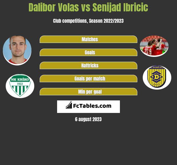 Dalibor Volas vs Senijad Ibricic h2h player stats