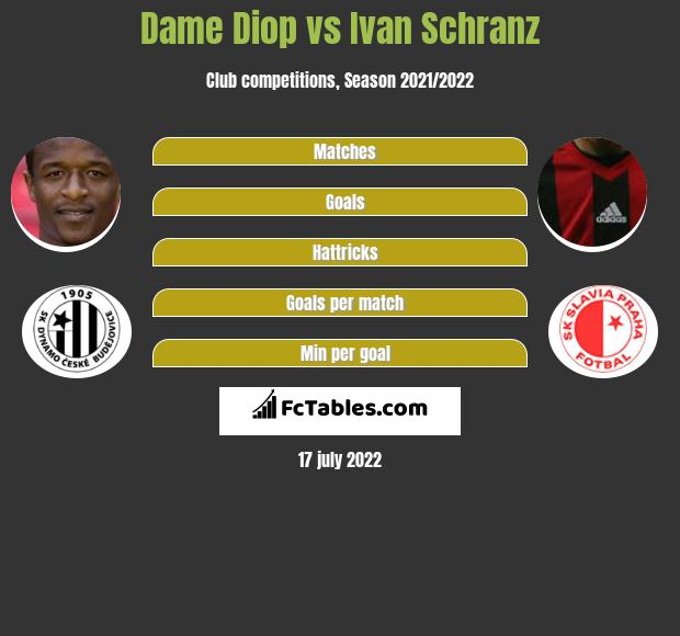 Dame Diop vs Ivan Schranz h2h player stats
