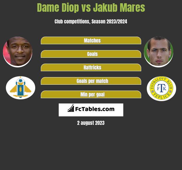 Dame Diop vs Jakub Mares h2h player stats