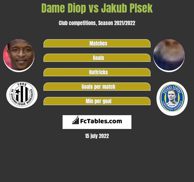 Dame Diop vs Jakub Plsek h2h player stats