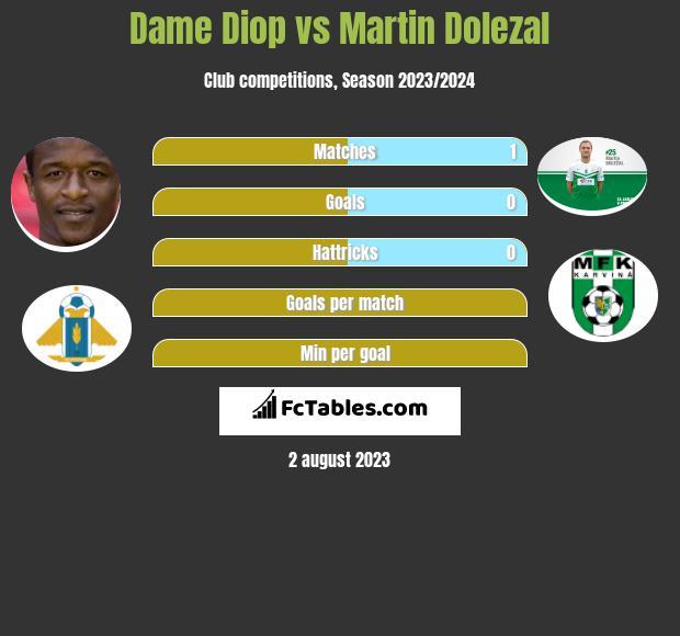Dame Diop vs Martin Dolezal h2h player stats