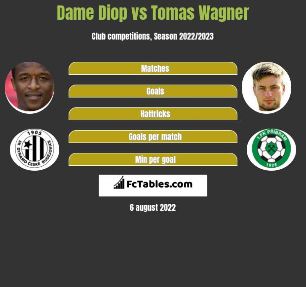 Dame Diop vs Tomas Wagner h2h player stats