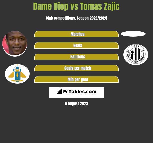 Dame Diop vs Tomas Zajic h2h player stats