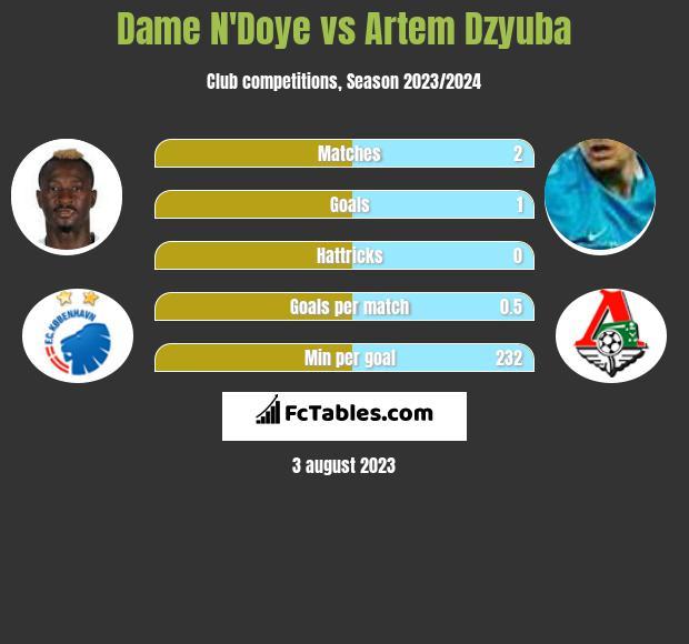 Dame N'Doye vs Artiem Dziuba h2h player stats