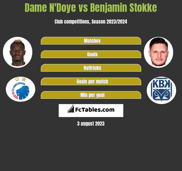 Dame N'Doye vs Benjamin Stokke infographic