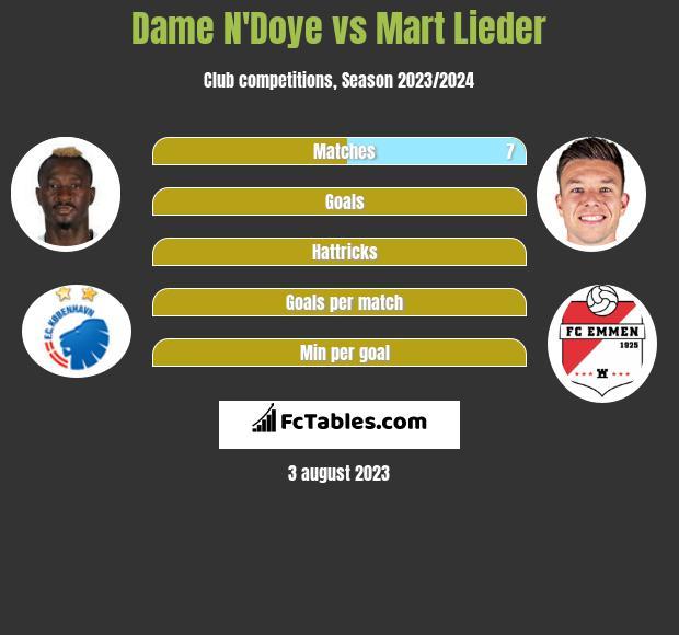 Dame N'Doye vs Mart Lieder infographic