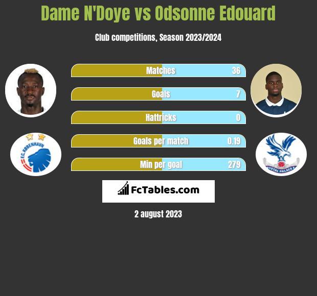 Dame N'Doye vs Odsonne Edouard infographic