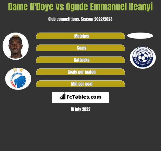 Dame N'Doye vs Ogude Emmanuel Ifeanyi infographic