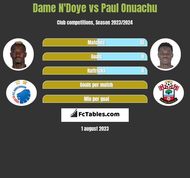 Dame N'Doye vs Paul Onuachu infographic