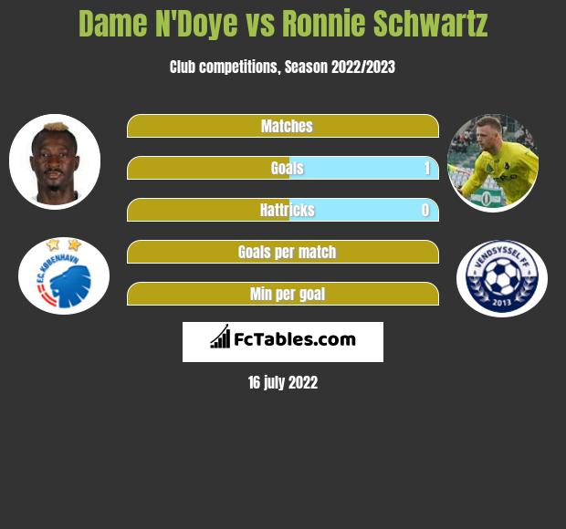 Dame N'Doye vs Ronnie Schwartz infographic