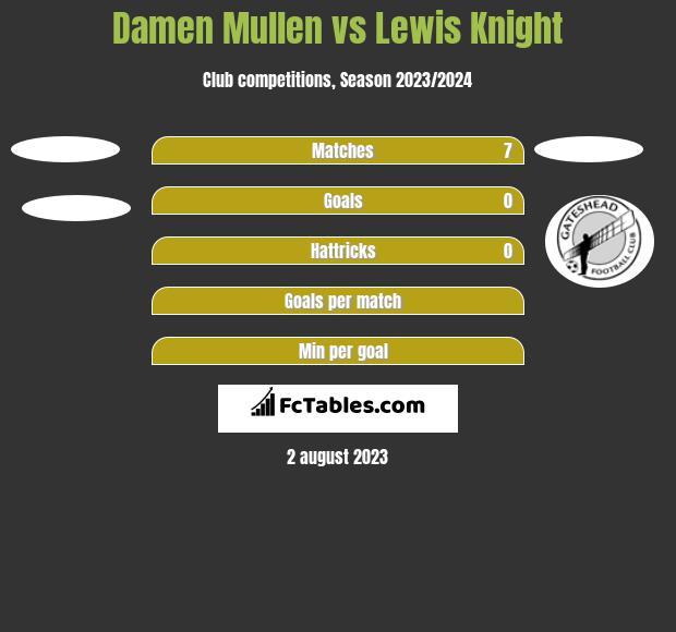 Damen Mullen vs Lewis Knight h2h player stats
