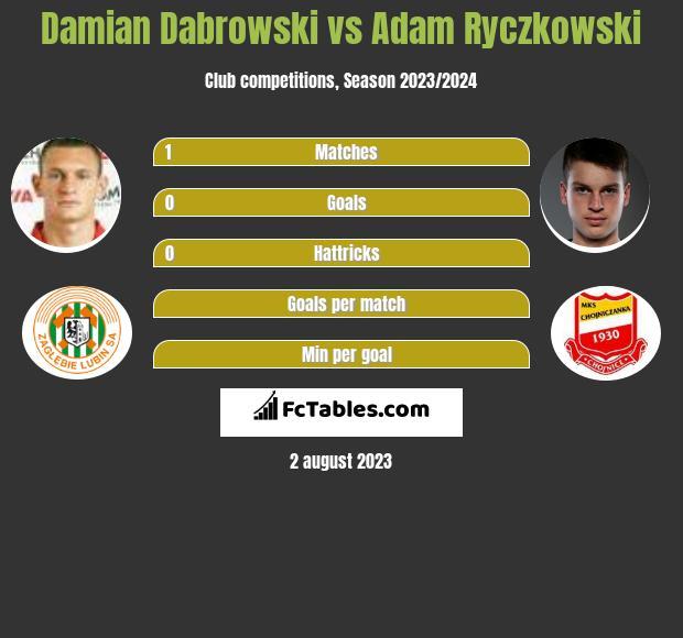 Damian Dabrowski vs Adam Ryczkowski infographic