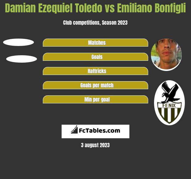 Damian Ezequiel Toledo vs Emiliano Bonfigli h2h player stats