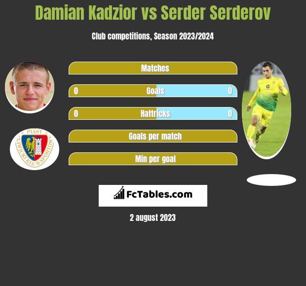 Damian Kadzior vs Serder Serderov infographic