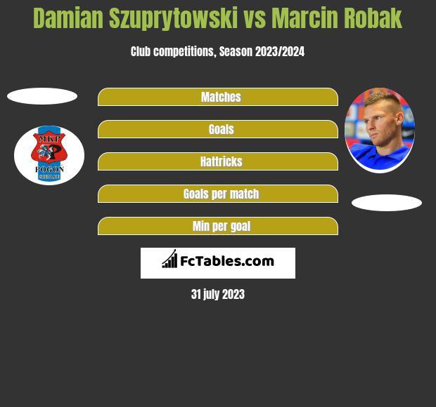 Damian Szuprytowski vs Marcin Robak h2h player stats
