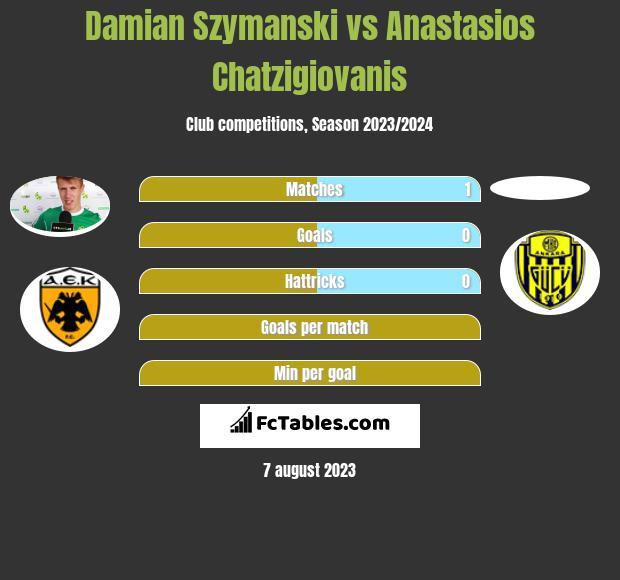 Damian Szymański vs Anastasios Chatzigiovanis infographic